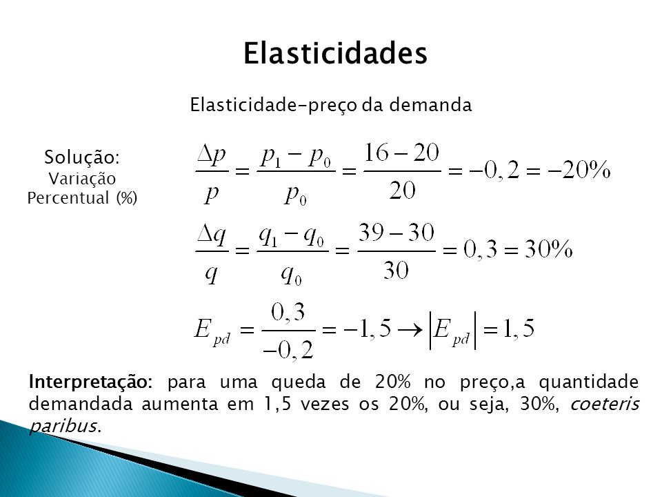 Elasticidade-preço da demanda Solução: Variação Percentual (%) Interpretação: para uma queda de 20% no preço,a quantidade demandada aumenta em 1,5 vez