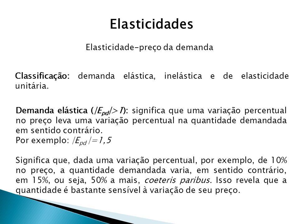 Classificação: demanda elástica, inelástica e de elasticidade unitária. Demanda elástica (|E pd |>1): significa que uma variação percentual no preço l