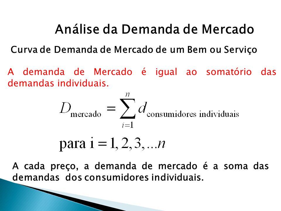 Análise da Demanda de Mercado Curva de Demanda de Mercado de um Bem ou Serviço A demanda de Mercado é igual ao somatório das demandas individuais. A c