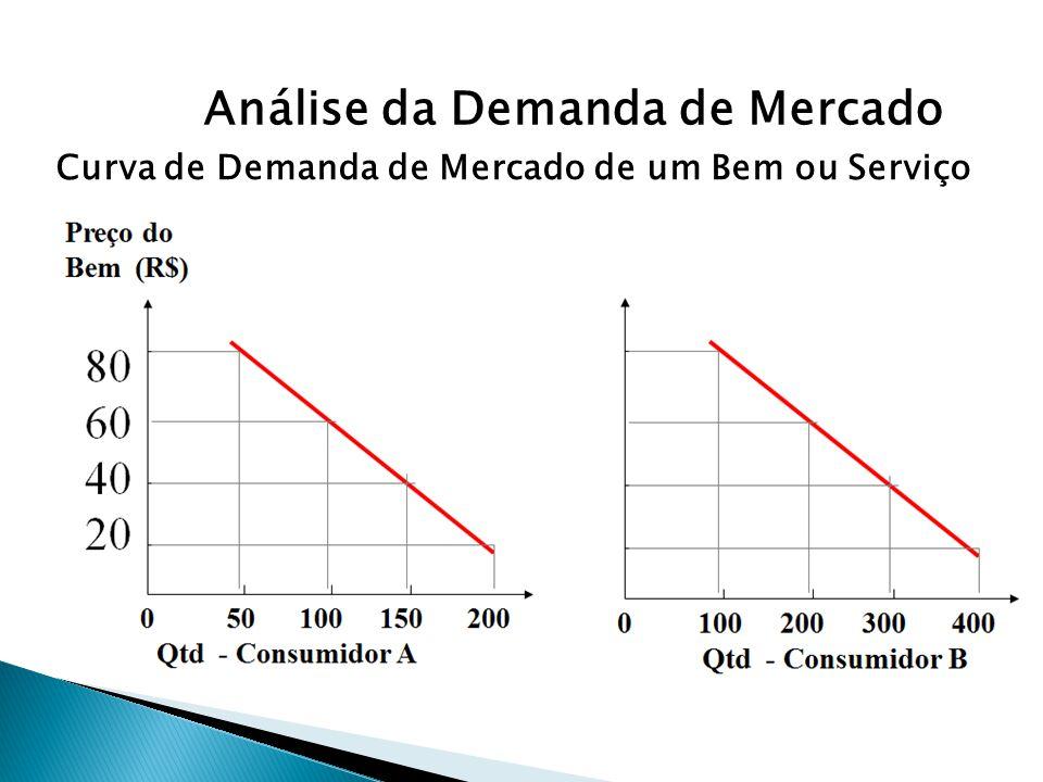 Análise da Demanda de Mercado Curva de Demanda de Mercado de um Bem ou Serviço
