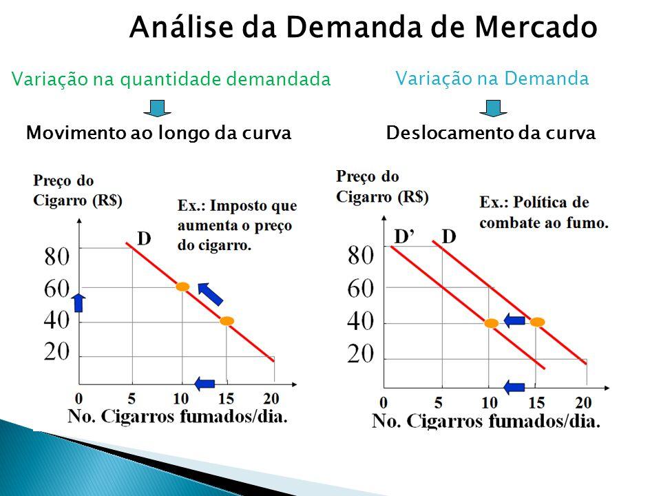 Análise da Demanda de Mercado Movimento ao longo da curvaDeslocamento da curva Variação na quantidade demandada Variação na Demanda