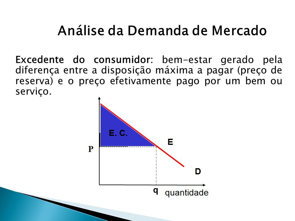 Análise da Demanda de Mercado Excedente do consumidor: bem-estar gerado pela diferença entre a disposição máxima a pagar (preço de reserva) e o preço