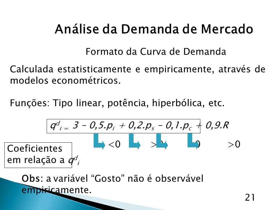 Análise da Demanda de Mercado 21 Formato da Curva de Demanda Calculada estatisticamente e empiricamente, através de modelos econométricos. Funções: Ti