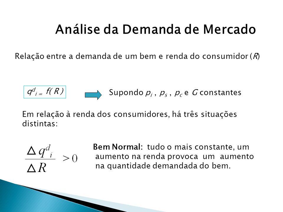 Análise da Demanda de Mercado Relação entre a demanda de um bem e renda do consumidor (R) q d i = f( R ) Supondo p i, p s, p c e G constantes Em relaç