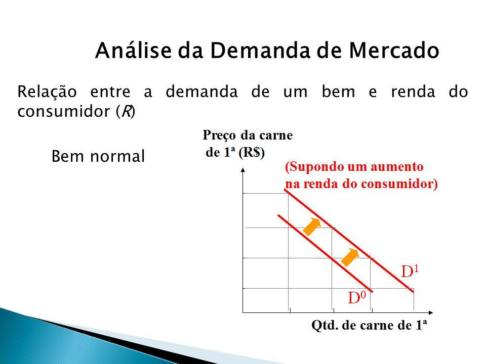 Análise da Demanda de Mercado Bem normal Relação entre a demanda de um bem e renda do consumidor (R)