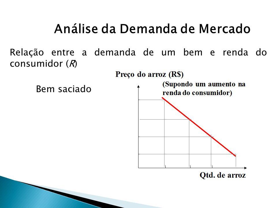 Análise da Demanda de Mercado Bem saciado Relação entre a demanda de um bem e renda do consumidor (R)