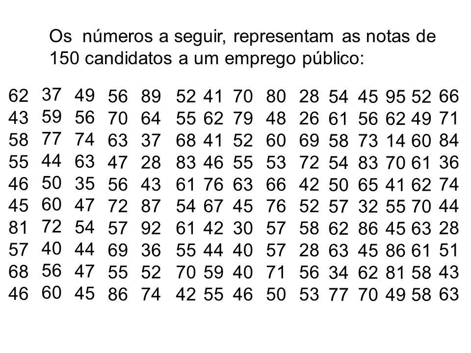 Os números a seguir, representam as notas de 150 candidatos a um emprego público: 62 43 58 55 46 45 81 57 68 46 37 59 77 44 50 60 72 40 56 60 49 56 74