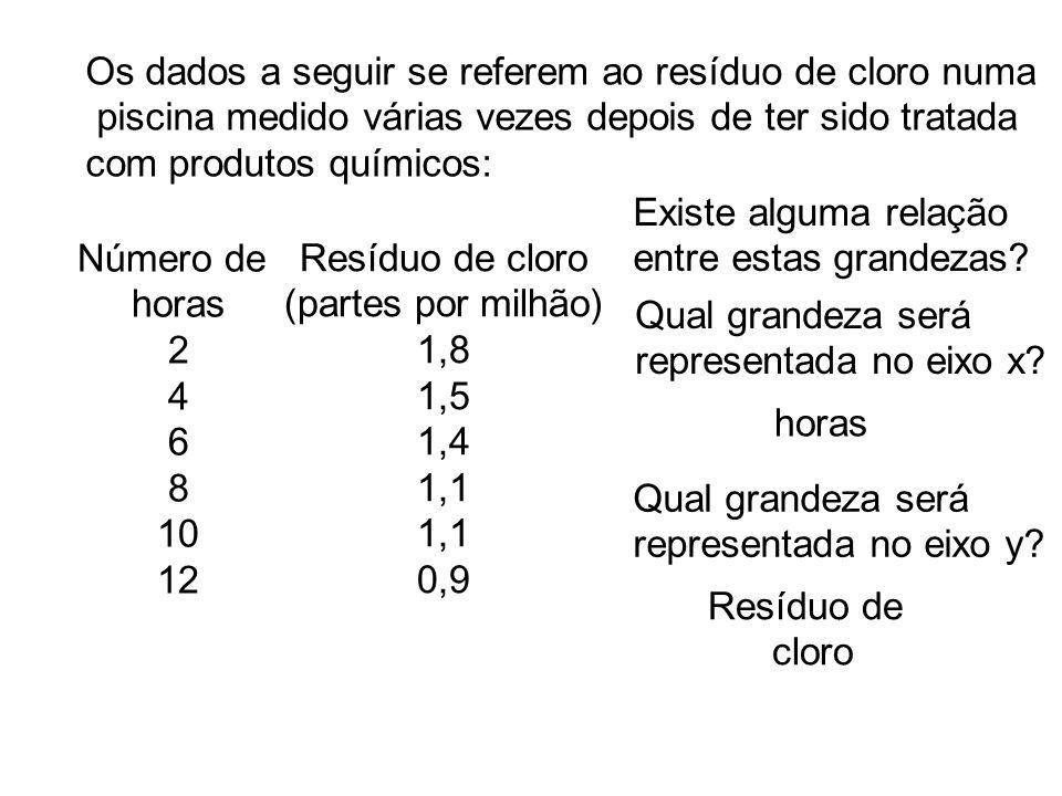 Os dados a seguir se referem ao resíduo de cloro numa piscina medido várias vezes depois de ter sido tratada com produtos químicos: Número de horas 2