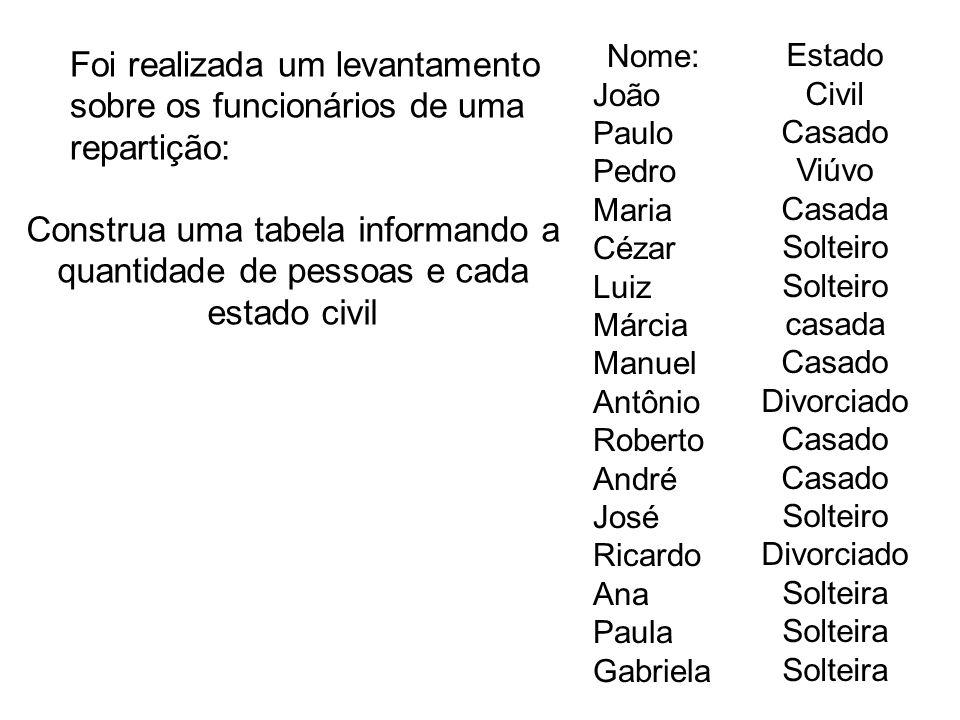 Foi realizada um levantamento sobre os funcionários de uma repartição: Nome: João Paulo Pedro Maria Cézar Luiz Márcia Manuel Antônio Roberto André Jos
