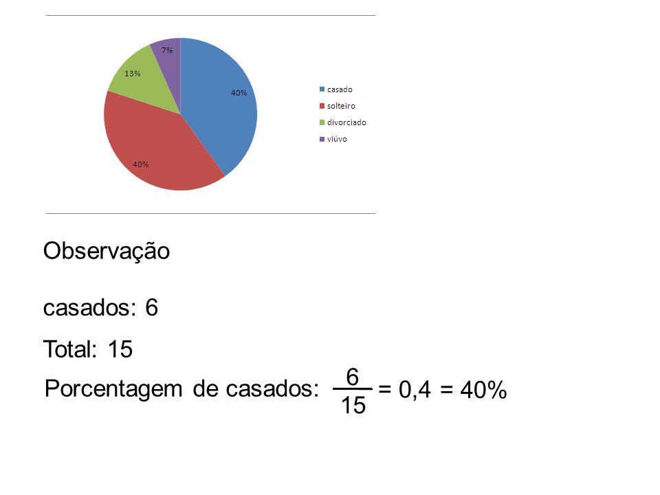 Observação Total: 15 Porcentagem de casados: 6_ 15 casados: 6 = 0,4 = 40%