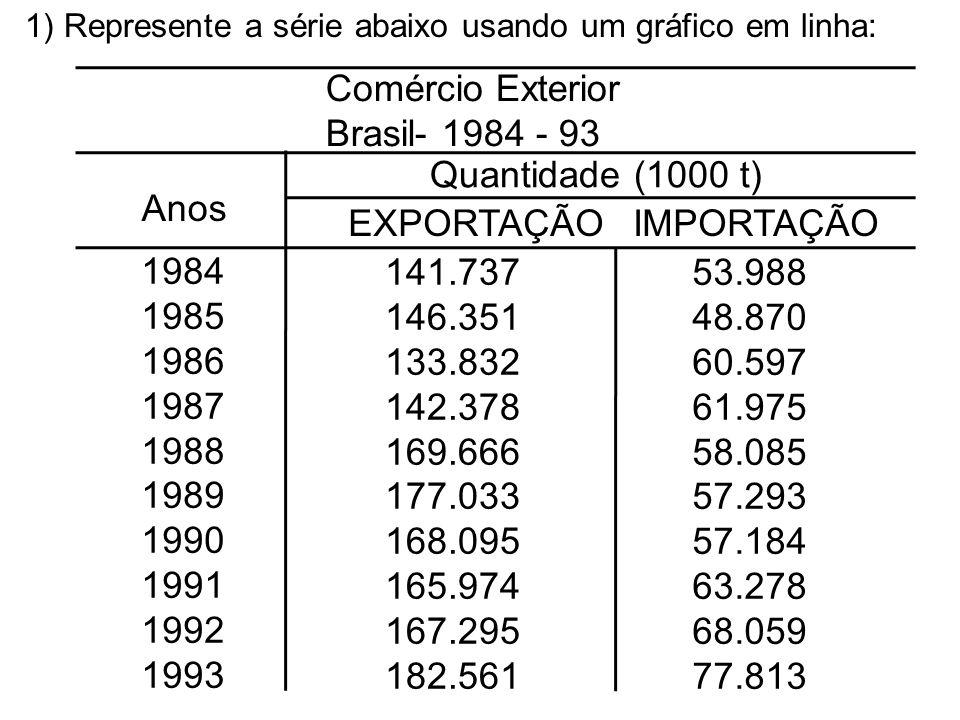 1) Represente a série abaixo usando um gráfico em linha: Comércio Exterior Brasil- 1984 - 93 Anos Quantidade (1000 t) EXPORTAÇÃOIMPORTAÇÃO 1984 1985 1