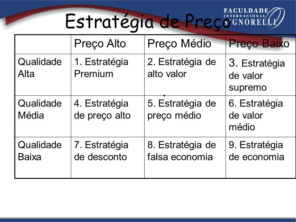 Estratégia de Preço. Preço AltoPreço MédioPreço Baixo Qualidade Alta 1. Estratégia Premium 2. Estratégia de alto valor 3. Estratégia de valor supremo