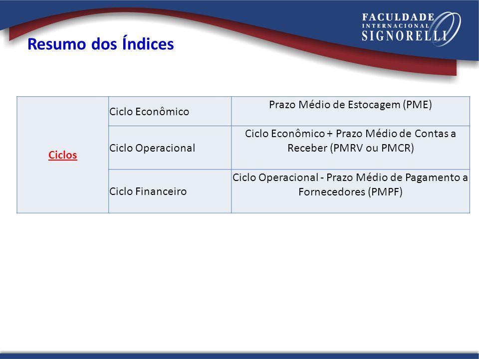 Ciclos Ciclo Econômico Prazo Médio de Estocagem (PME) Ciclo Operacional Ciclo Econômico + Prazo Médio de Contas a Receber (PMRV ou PMCR) Ciclo Financeiro Ciclo Operacional - Prazo Médio de Pagamento a Fornecedores (PMPF)