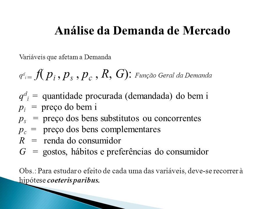Análise da Demanda de Mercado Variáveis que afetam a Demanda q d i = f( p i, p s, p c, R, G): Função Geral da Demanda q d i = quantidade procurada (demandada) do bem i p i = preço do bem i p s = preço dos bens substitutos ou concorrentes p c = preço dos bens complementares R = renda do consumidor G = gostos, hábitos e preferências do consumidor Obs.: Para estudar o efeito de cada uma das variáveis, deve-se recorrer à hipótese coeteris paribus.