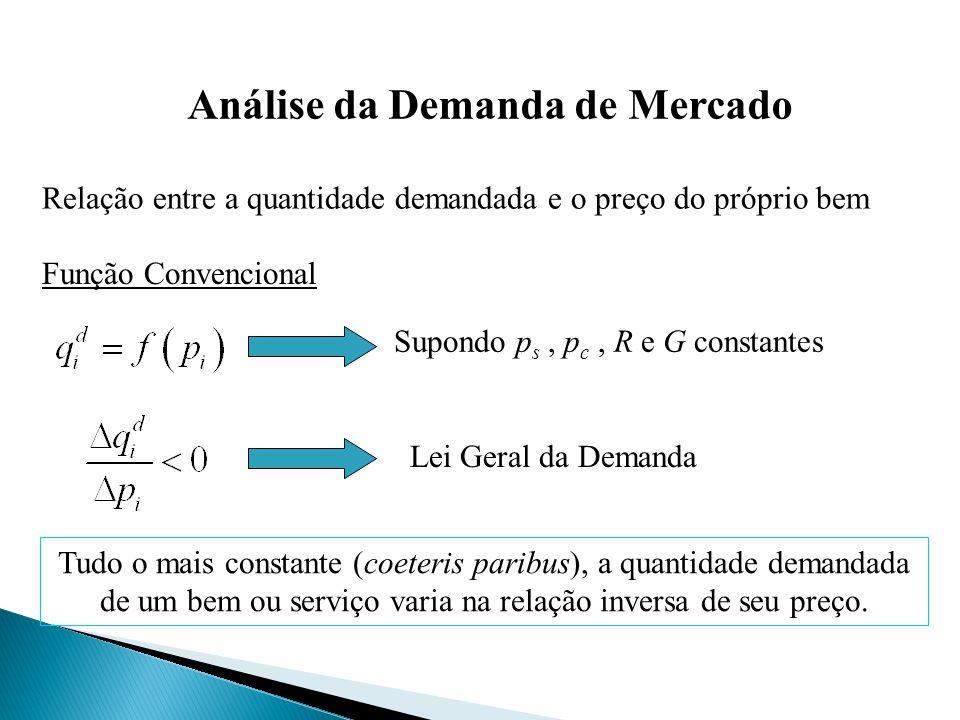Análise da Demanda de Mercado Relação entre a quantidade demandada e o preço do próprio bem Supondo p s, p c, R e G constantes Função Convencional Lei