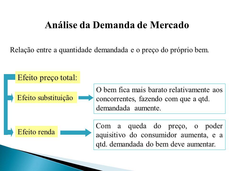 Análise da Demanda de Mercado Relação entre a quantidade demandada e o preço do próprio bem. Efeito preço total: Efeito substituição Efeito renda O be