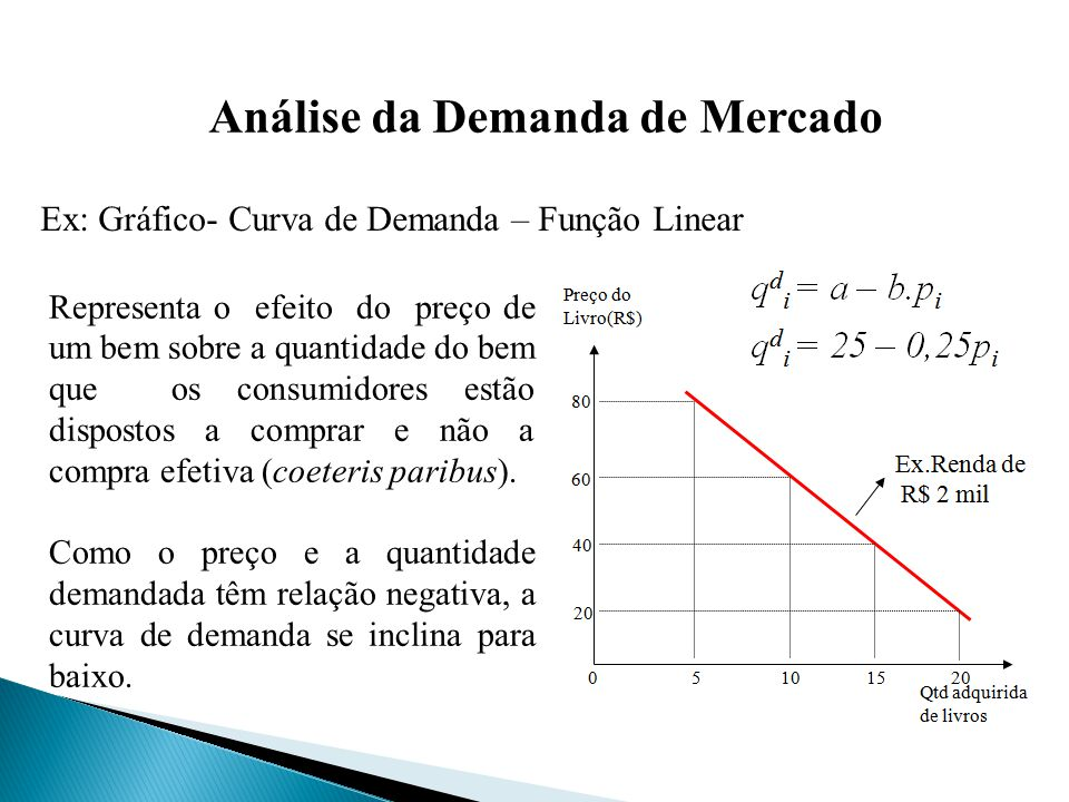 Análise da Demanda de Mercado Representa o efeito do preço de um bem sobre a quantidade do bem que os consumidores estão dispostos a comprar e não a compra efetiva (coeteris paribus).