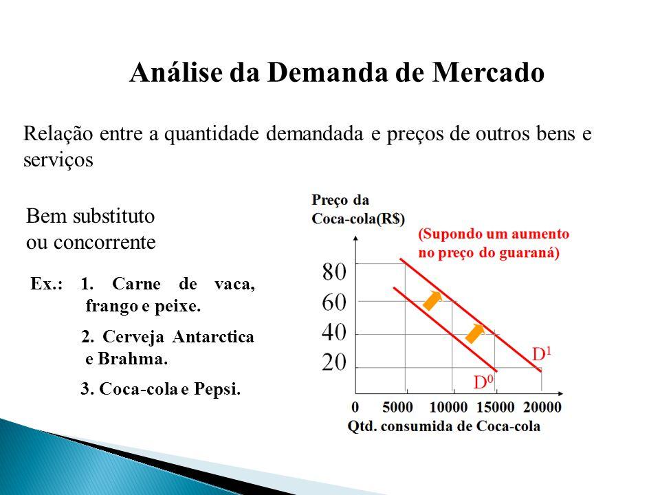 Análise da Demanda de Mercado Relação entre a quantidade demandada e preços de outros bens e serviços Ex.: 1. Carne de vaca, frango e peixe. 2. Cervej