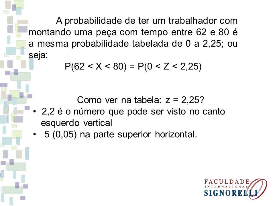 A probabilidade de ter um trabalhador com montando uma peça com tempo entre 62 e 80 é a mesma probabilidade tabelada de 0 a 2,25; ou seja: P(62 < X <