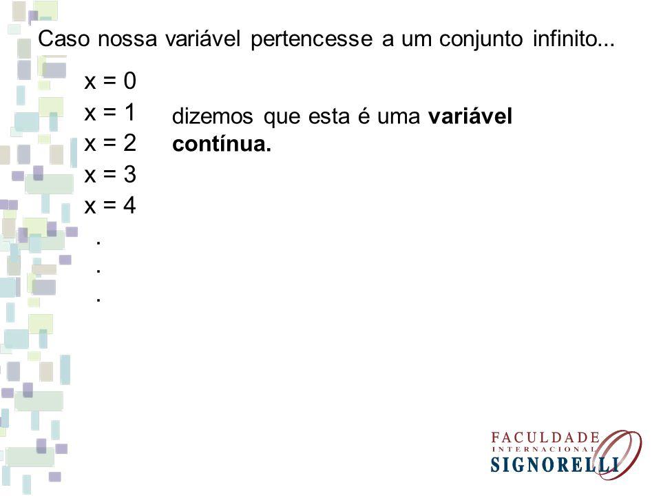 Caso nossa variável pertencesse a um conjunto infinito... x = 0 x = 1 x = 2 x = 3 x = 4...... dizemos que esta é uma variável contínua.