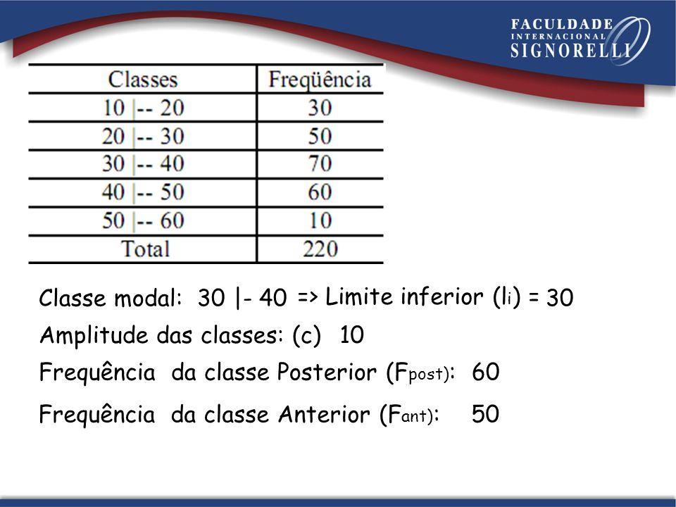 Classe modal: Amplitude das classes: (c)10 30 |- 4030 => Limite inferior (l i ) = Frequência da classe Posterior (F post) :60 Frequência da classe Anterior (F ant) :50