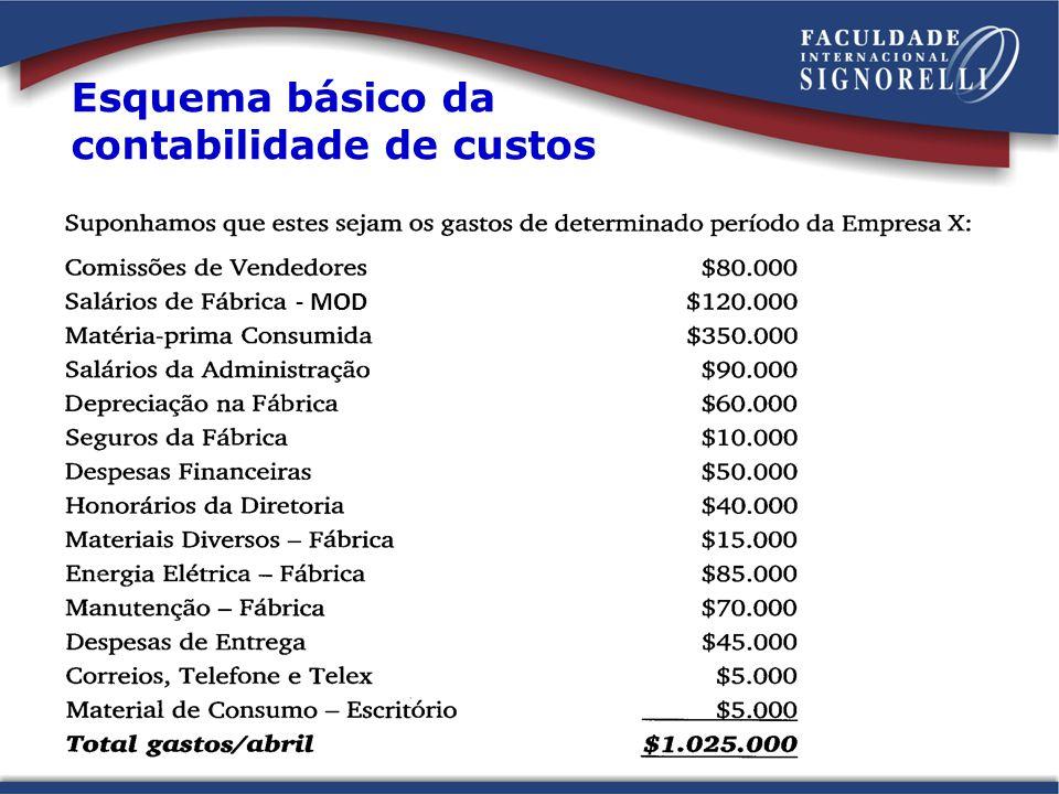 Esquema básico da contabilidade de custos - MOD