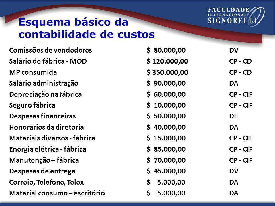 Comissões de vendedores$ 80.000,00DV Salário de fábrica - MOD$ 120.000,00CP - CD MP consumida$ 350.000,00CP - CD Salário administração$ 90.000,00DA De