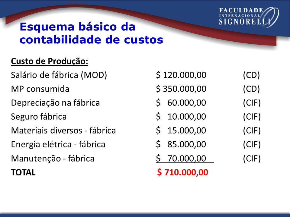 Custo de Produção: Salário de fábrica (MOD)$ 120.000,00(CD) MP consumida$ 350.000,00(CD) Depreciação na fábrica$ 60.000,00(CIF) Seguro fábrica$ 10.000,00(CIF) Materiais diversos - fábrica$ 15.000,00(CIF) Energia elétrica - fábrica$ 85.000,00(CIF) Manutenção - fábrica$ 70.000,00(CIF) TOTAL $ 710.000,00