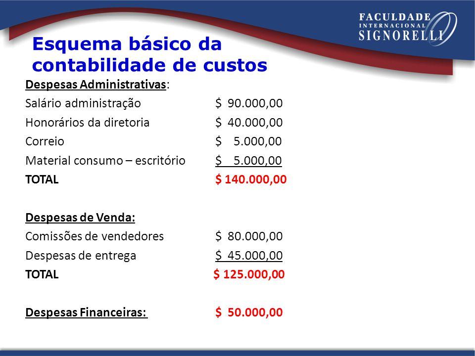 Esquema básico da contabilidade de custos Despesas Administrativas: Salário administração$ 90.000,00 Honorários da diretoria$ 40.000,00 Correio$ 5.000,00 Material consumo – escritório$ 5.000,00 TOTAL $ 140.000,00 Despesas de Venda: Comissões de vendedores$ 80.000,00 Despesas de entrega$ 45.000,00 TOTAL $ 125.000,00 Despesas Financeiras: $ 50.000,00
