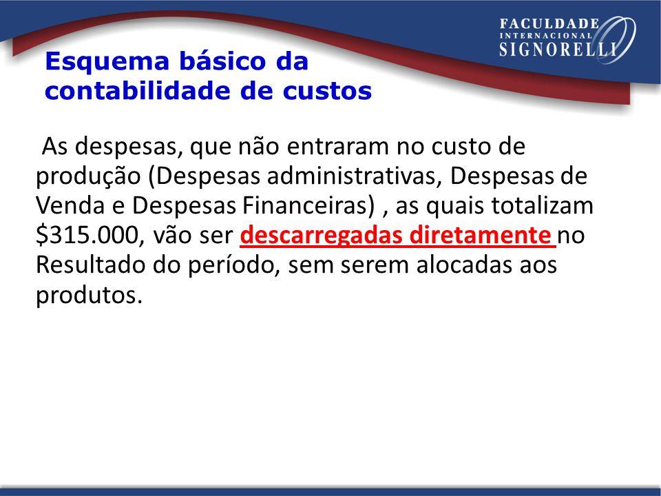 As despesas, que não entraram no custo de produção (Despesas administrativas, Despesas de Venda e Despesas Financeiras), as quais totalizam $315.000,