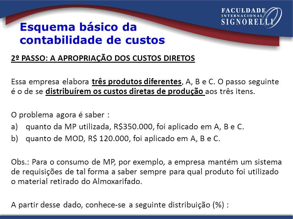 2º PASSO: A APROPRIAÇÃO DOS CUSTOS DIRETOS Essa empresa elabora três produtos diferentes, A, B e C. O passo seguinte é o de se distribuírem os custos