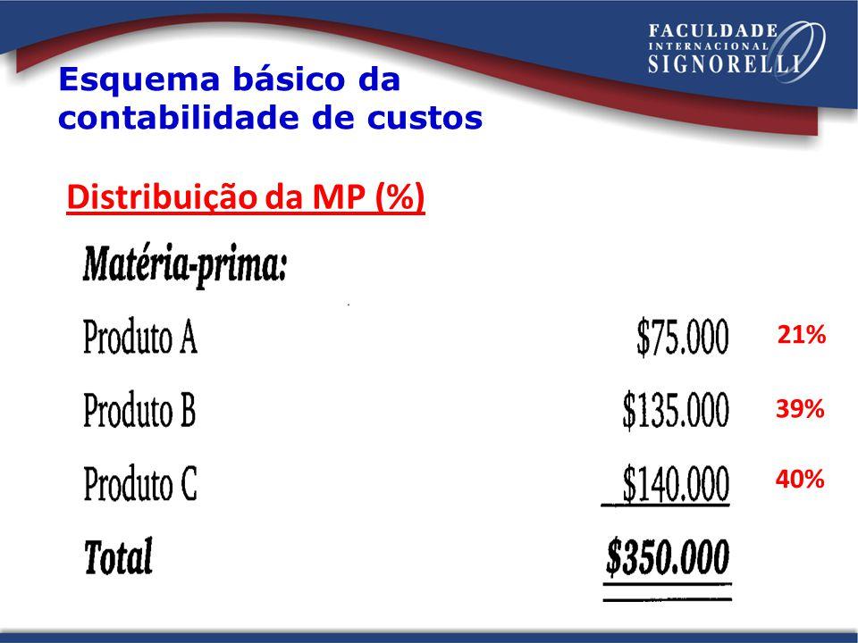 Distribuição da MP (%) 21% 39% 40%