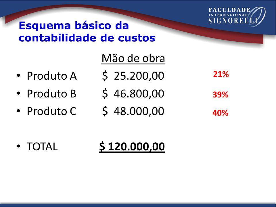 Mão de obra Produto A $ 25.200,00 Produto B $ 46.800,00 Produto C $ 48.000,00 TOTAL$ 120.000,00 Esquema básico da contabilidade de custos 21% 39% 40%