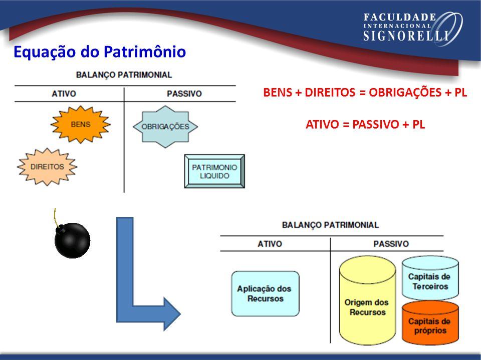 Equação do Patrimônio BENS + DIREITOS = OBRIGAÇÕES + PL ATIVO = PASSIVO + PL