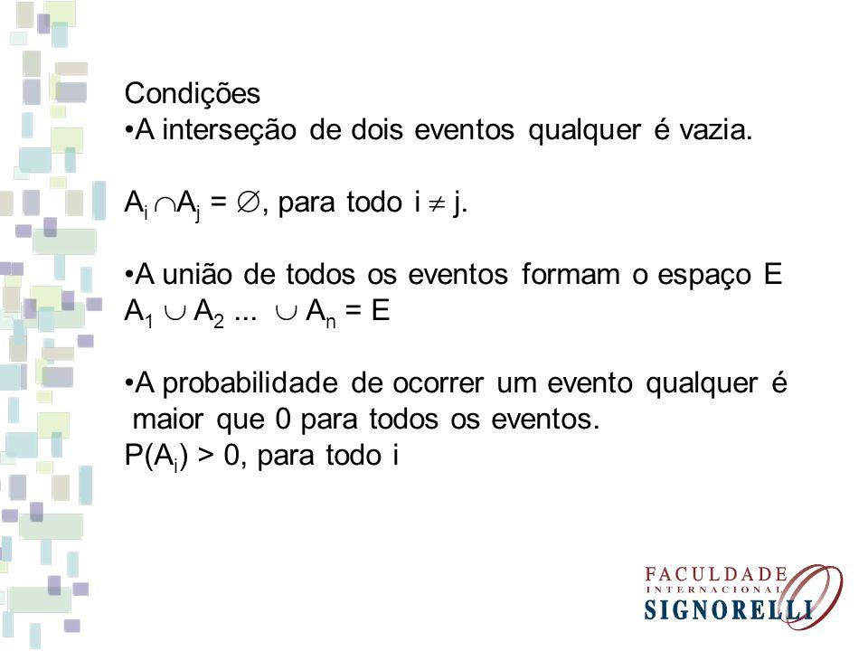 Condições A interseção de dois eventos qualquer é vazia. A i A j =, para todo i j. A união de todos os eventos formam o espaço E A 1 A 2... A n = E A