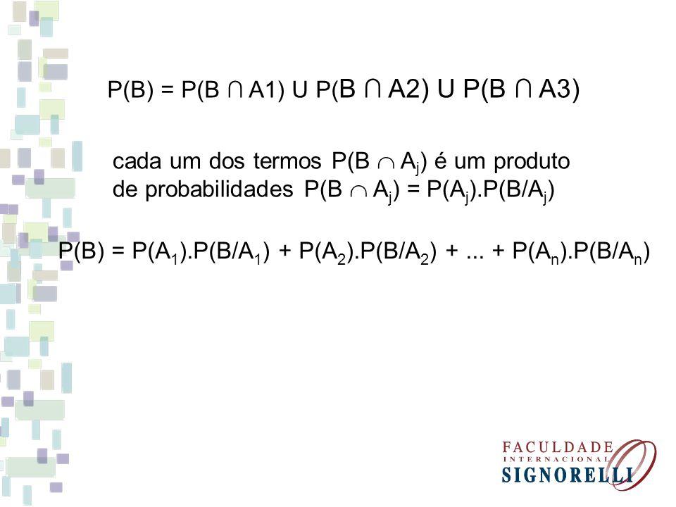P(B) = P(B A1) U P( B A2) U P(B A3) cada um dos termos P(B A j ) é um produto de probabilidades P(B A j ) = P(A j ).P(B/A j ) P(B) = P(A 1 ).P(B/A 1 ) + P(A 2 ).P(B/A 2 ) +...