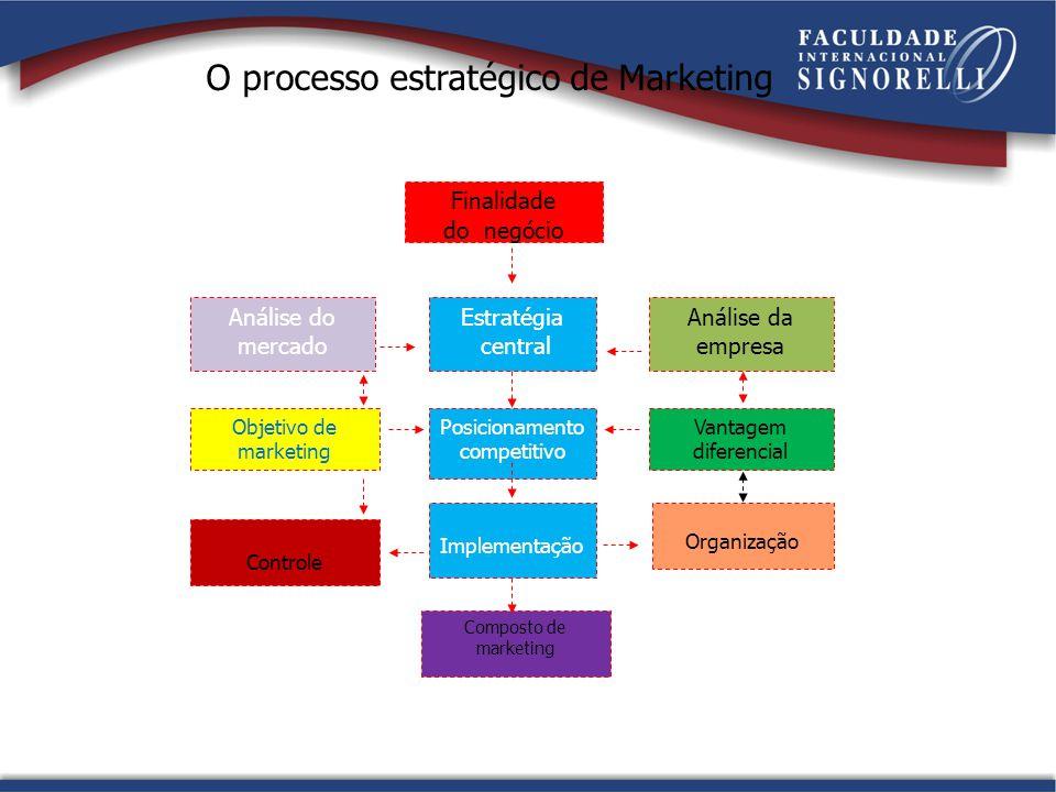 Finalidade do negócio Objetivo de marketing Análise do mercado Análise da empresa Vantagem diferencial Organização Composto de marketing Implementação