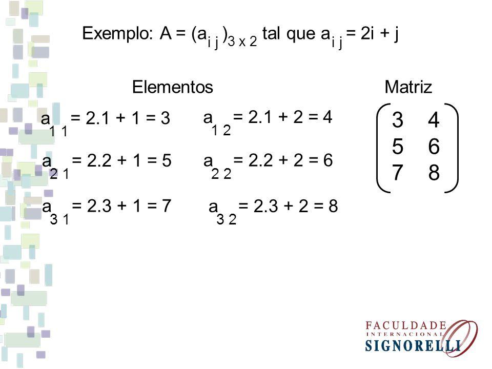 Elementos 1 a = 2.1 + 1 = 3 2 1 a = 2.2 + 1 = 5 3 1 a = 2.3 + 1 = 7 1 2 a = 2.1 + 2 = 4 2 a = 2.2 + 2 = 6 3 2 a = 2.3 + 2 = 8 Matriz 3 4 5 6 7 8 Exemplo: A = (a ) tal que a = 2i + j i j 3 x 2 i j