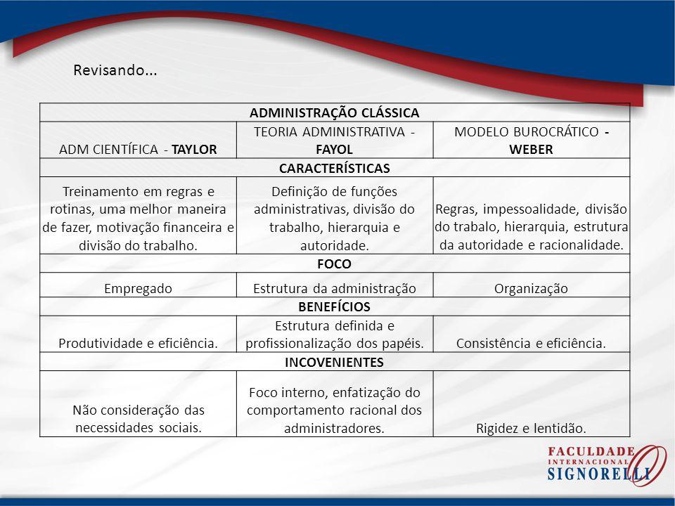 ADMINISTRAÇÃO CLÁSSICA ADM CIENTÍFICA - TAYLOR TEORIA ADMINISTRATIVA - FAYOL MODELO BUROCRÁTICO - WEBER CARACTERÍSTICAS Treinamento em regras e rotina
