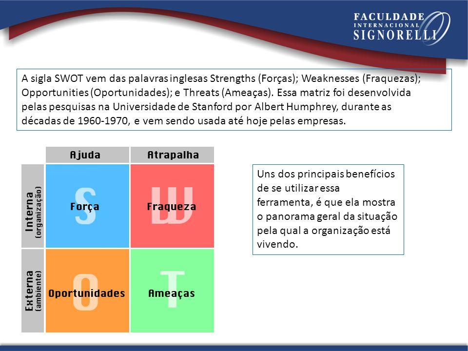 A sigla SWOT vem das palavras inglesas Strengths (Forças); Weaknesses (Fraquezas); Opportunities (Oportunidades); e Threats (Ameaças).