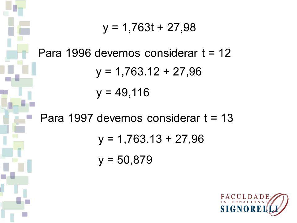 y = 1,763t + 27,98 Para 1996 devemos considerar t = 12 y = 1,763.12 + 27,96 y = 49,116 Para 1997 devemos considerar t = 13 y = 1,763.13 + 27,96 y = 50