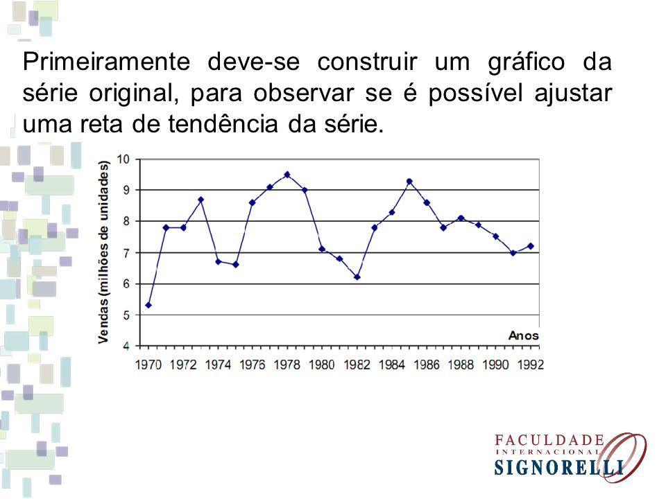 Primeiramente deve-se construir um gráfico da série original, para observar se é possível ajustar uma reta de tendência da série.