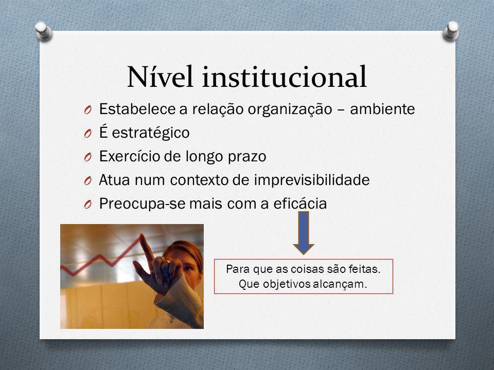 Nível institucional O Estabelece a relação organização – ambiente O É estratégico O Exercício de longo prazo O Atua num contexto de imprevisibilidade
