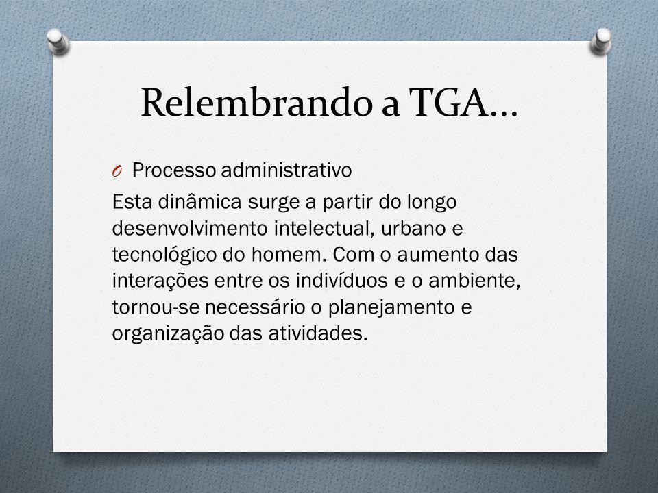 Relembrando a TGA... O Processo administrativo Esta dinâmica surge a partir do longo desenvolvimento intelectual, urbano e tecnológico do homem. Com o