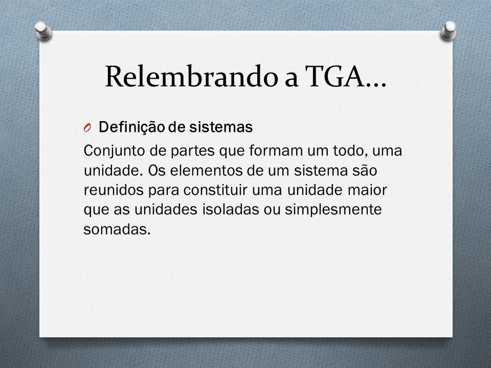 Relembrando a TGA... O Definição de sistemas Conjunto de partes que formam um todo, uma unidade. Os elementos de um sistema são reunidos para constitu