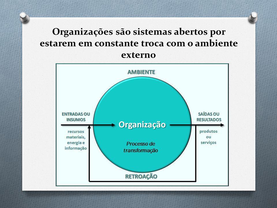 Organizações são sistemas abertos por estarem em constante troca com o ambiente externo Processo de transformação