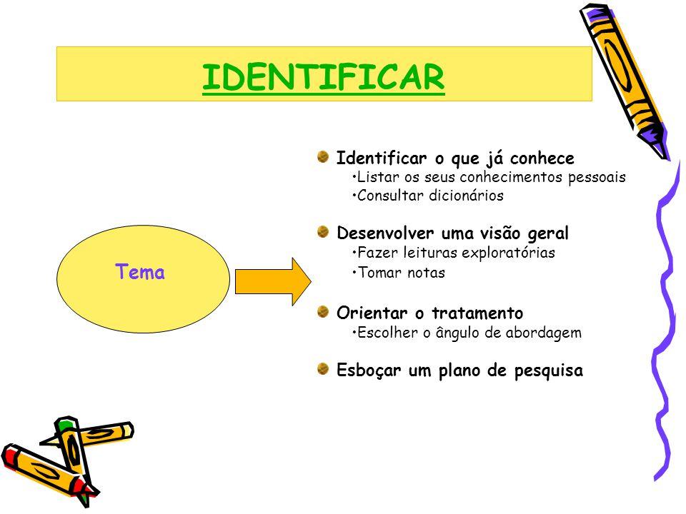 IDENTIFICAR Tema Identificar o que já conhece Listar os seus conhecimentos pessoais Consultar dicionários Desenvolver uma visão geral Fazer leituras e