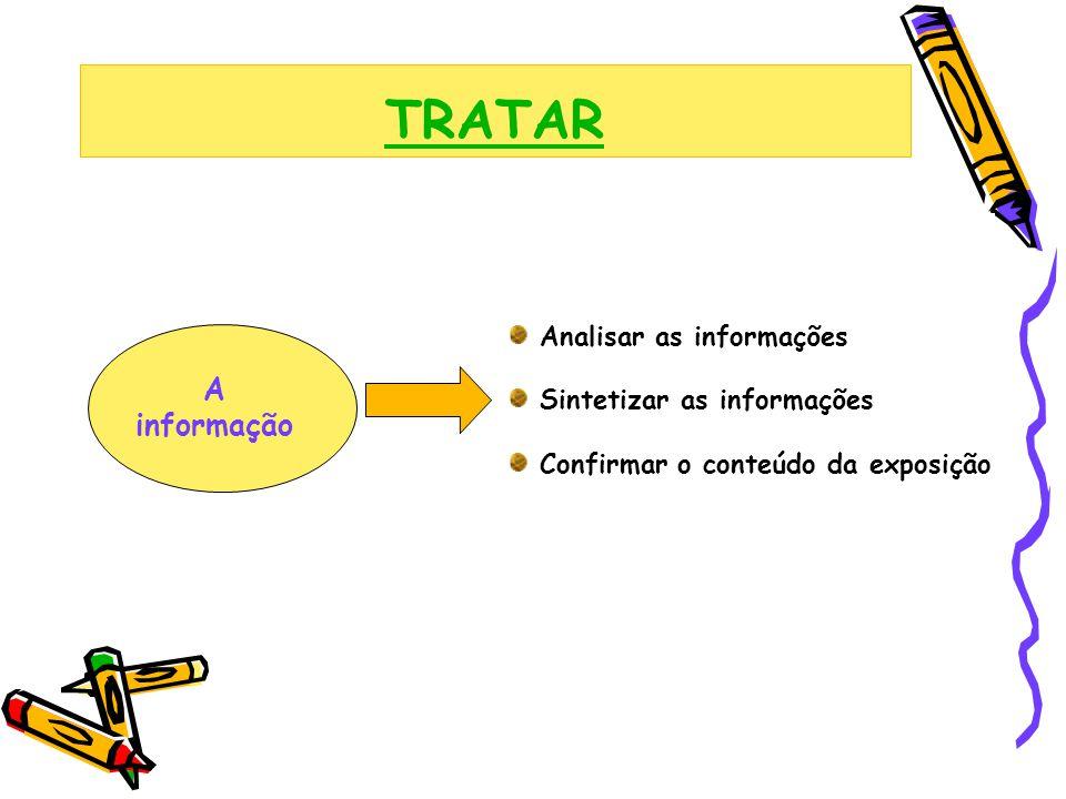 TRATAR A informação Analisar as informações Sintetizar as informações Confirmar o conteúdo da exposição