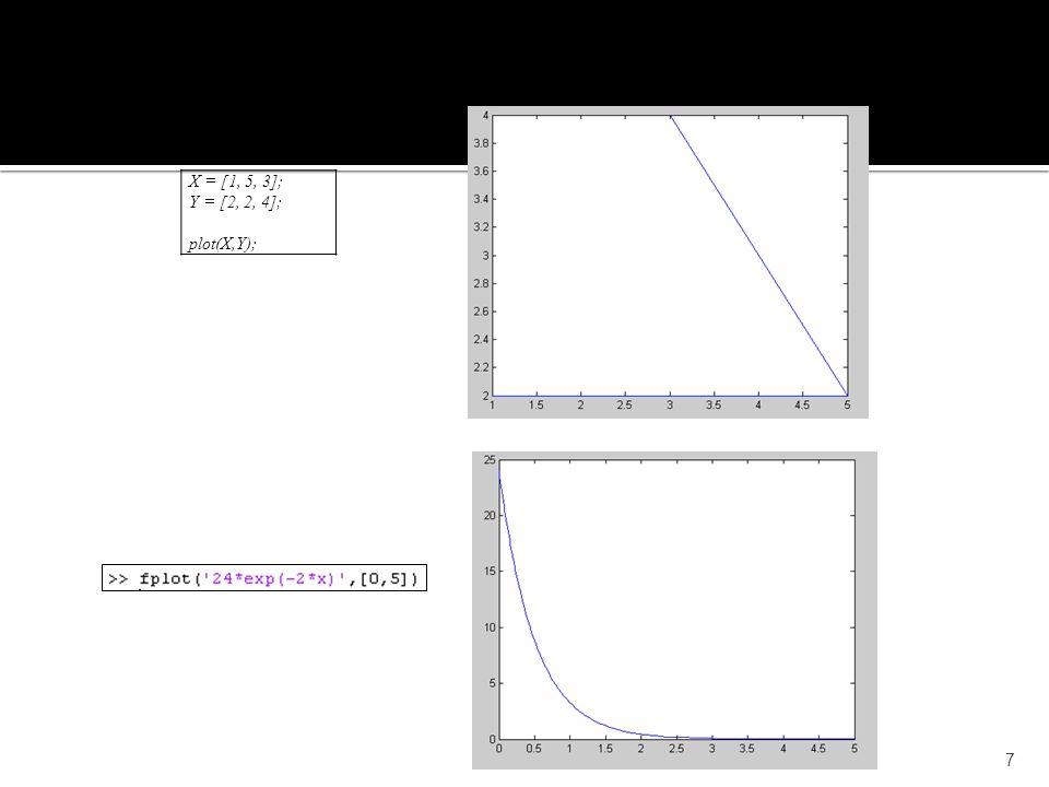 7 X = [1, 5, 3]; Y = [2, 2, 4]; plot(X,Y); Exemplo: Uso da função plot