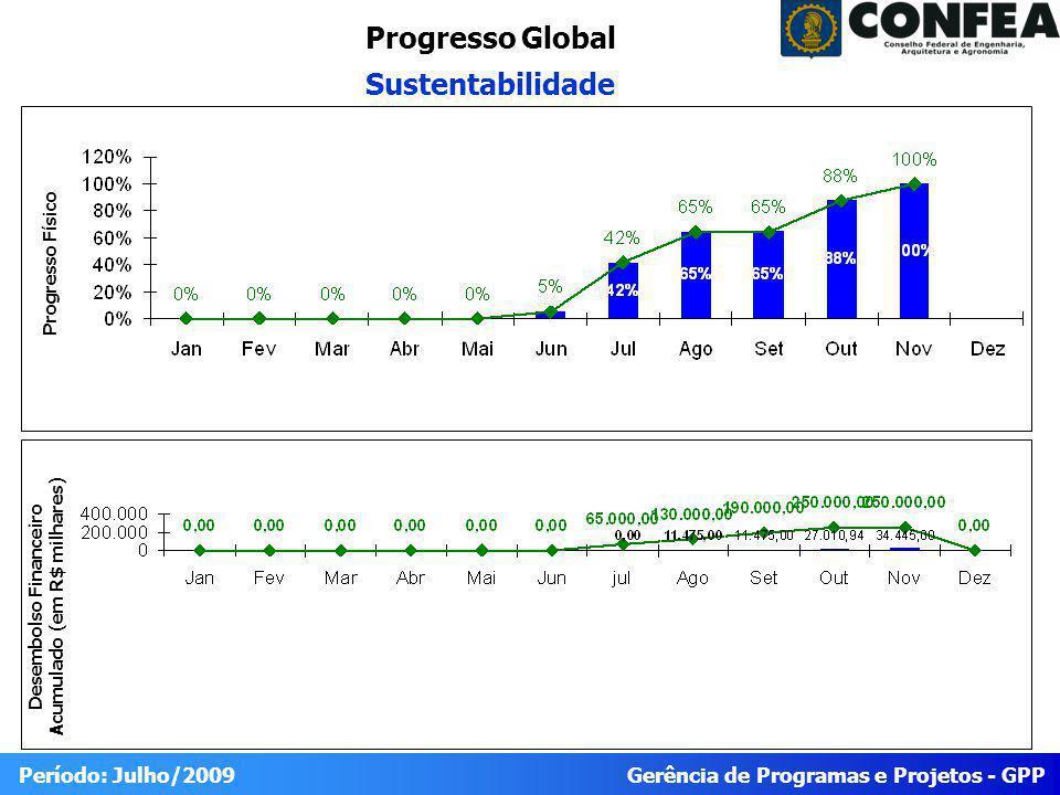 Gerência de Programas e Projetos - GPP Período: Julho/2009 Progresso Global Sustentabilidade Desembolso Financeiro Acumulado (em R$ milhares) Progresso Físico